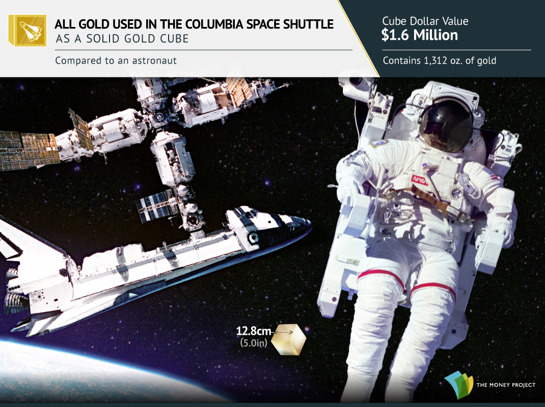 All the Gold in the Columbia Space Shuttle in a Cube